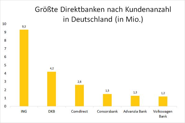 Direktbanken in Deutschland Grafik
