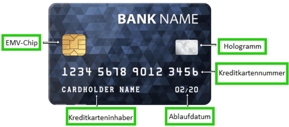 Aufbau der Vorderseite einer Kreditkarte