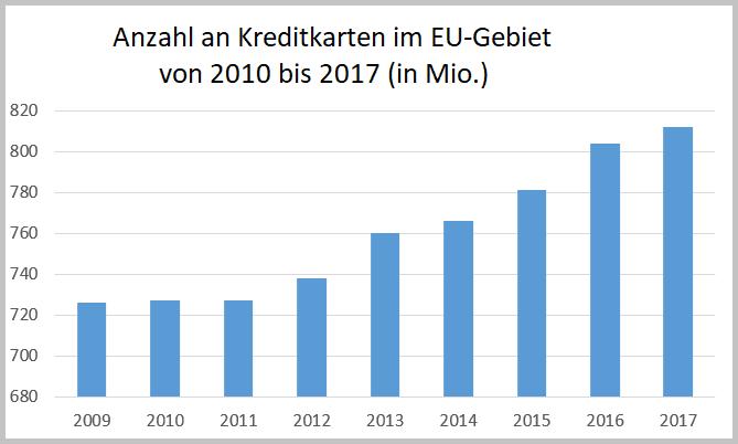 Anzahl an Kreditkarten im EU-Gebiet zwischen 2010 und 2017