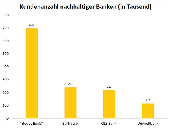 Banken nachhaltiger Kreditkarten