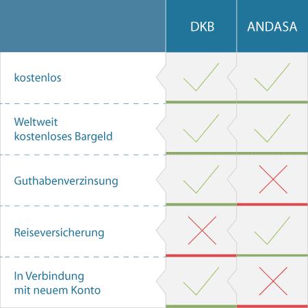 DKB Visa Andasa