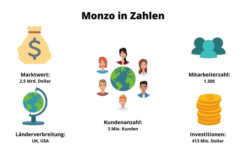 Monzo Infografik