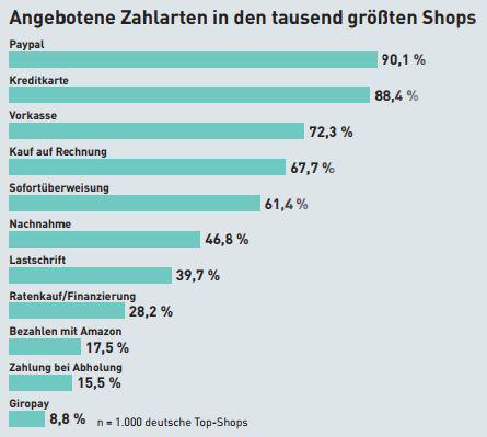 online payment statistik