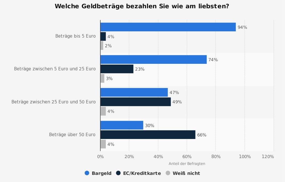 Bevorzugtes Zahlungsmittel der Deutschen