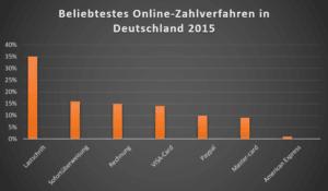 Zahlen mit Kreditkarte Online Statistik