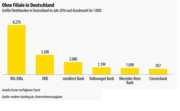 DKB Visa Kreditkarte größte Banken