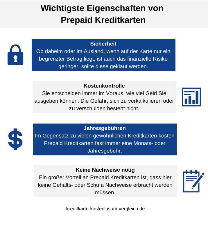Prepaid Kreditkarten Test
